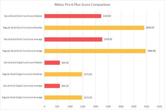 OnePlus и Meizu уличили в обмане бенчмарков (3 фото)