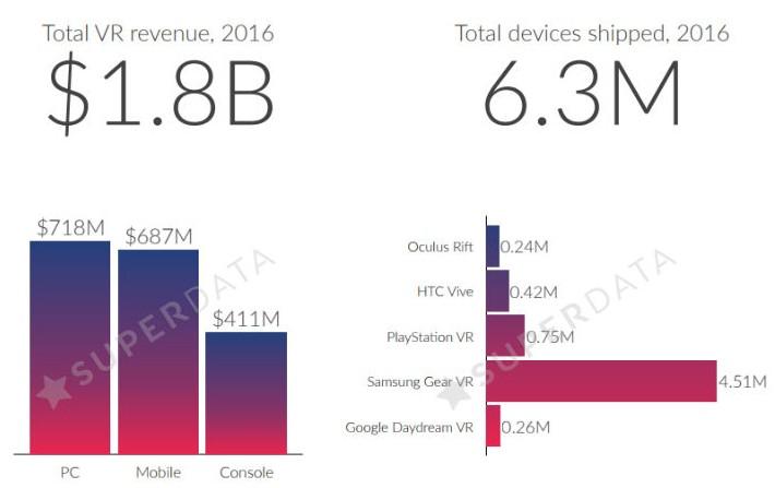 superdata-vr-2016-sales.jpg