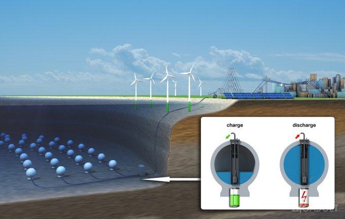 Испытан уникальный гидроаккумулятор, работающий под водой (10 фото)