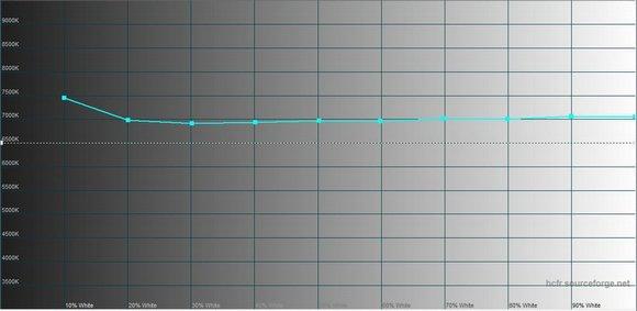 Huawei P8 Lite 2017- Тест экрана