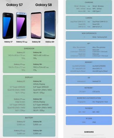S7 vs S8-инфографика Samsung