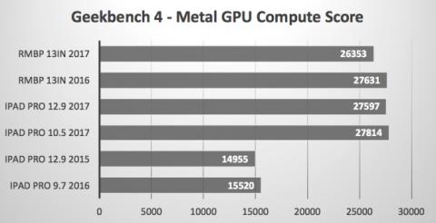 GeekBench Metal GPU