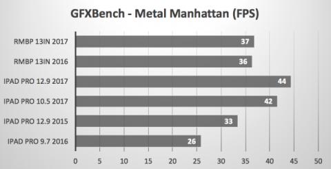 GFXBench Metal Manhattan