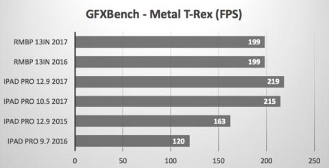 GFXBench Metal T-Rex
