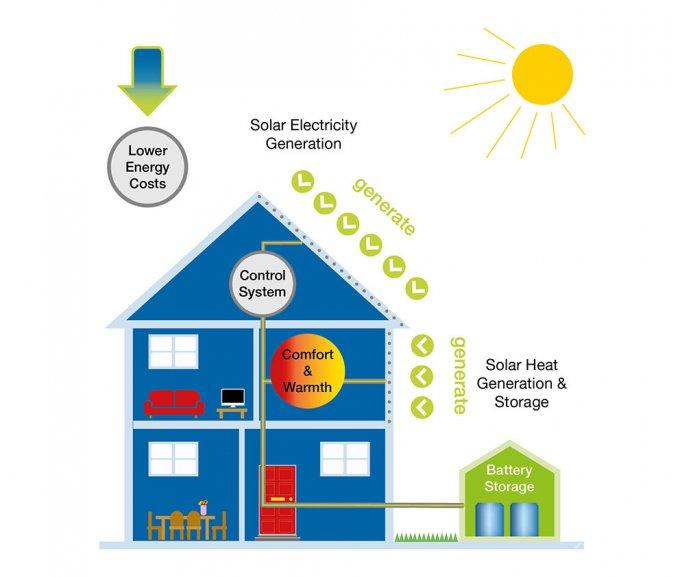 «Дом как электростанция» позволит экономить на счетах до 60% (2 фото)