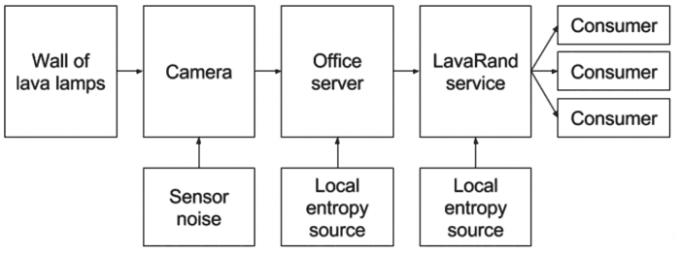 Cloudflare шифрует данные лавовыми лампами (3 фото + видео)