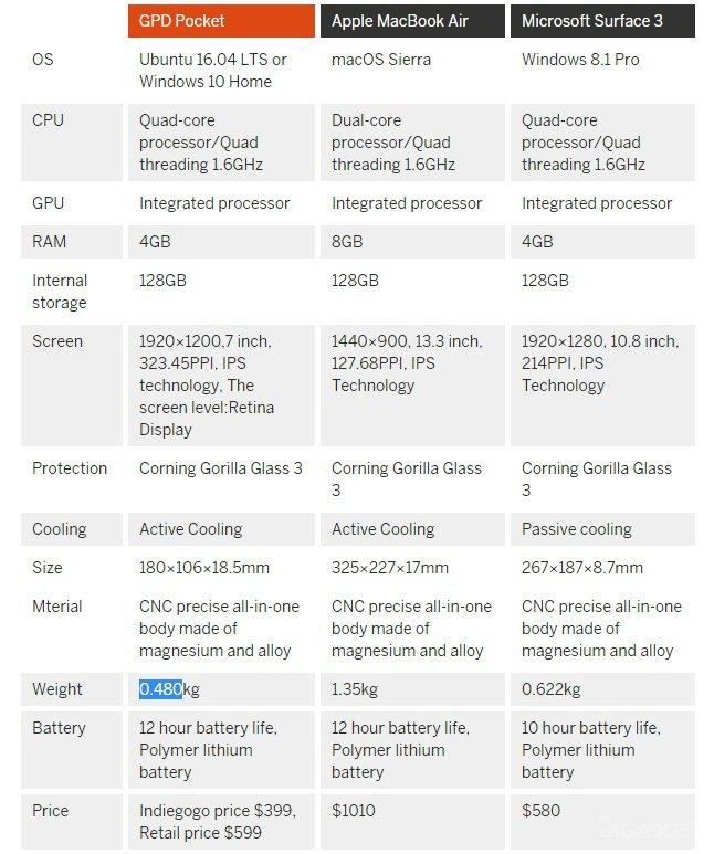 7-дюймовый нетбук на ОС Windows 10 или Ubuntu (9 фото + видео)