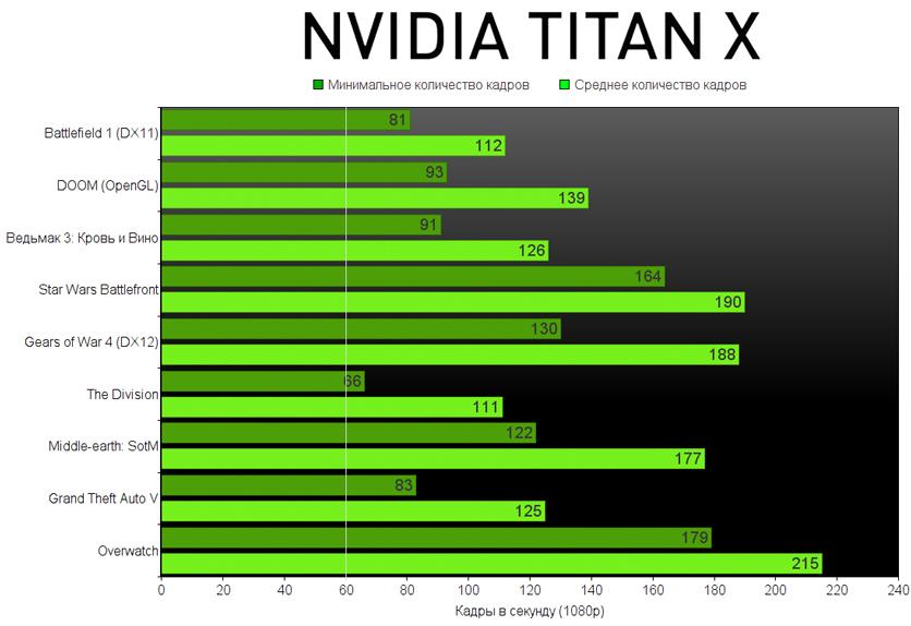 NVIDIA TITAN X