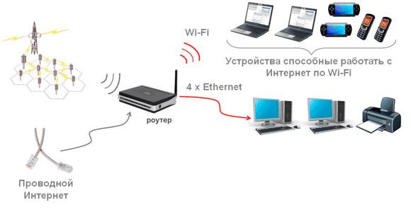 Как выбрать Wi-Fi-роутер советы экспертов – схема работы роутера