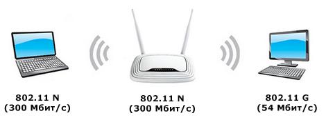 Как выбрать Wi-Fi-роутер советы экспертов – скорость (2)