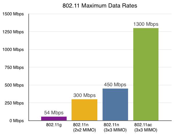 Как выбрать Wi-Fi-роутер советы экспертов – скорость
