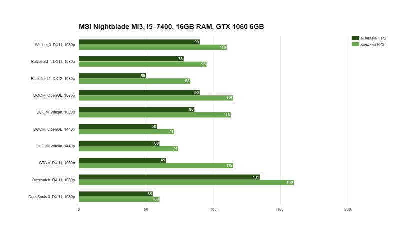 MSI Nightblade MI3