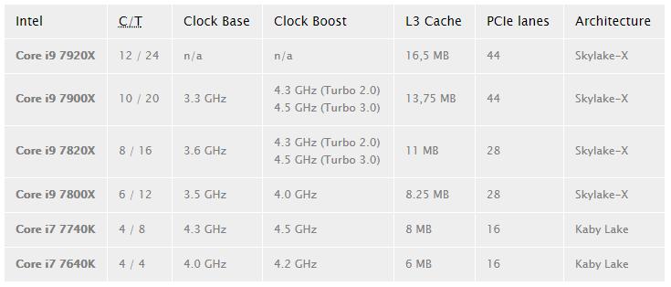 В сети появились первые результаты тестирования процессоров Intel Core i9 – фото 2