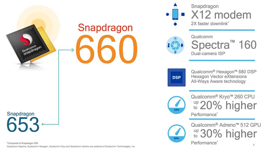 Qualcomm представила новые мобильные процессоры Snapdragon 660 и Snapdragon 630 - фото 2