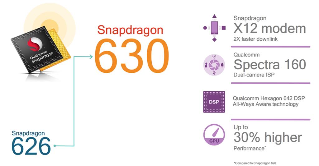 Qualcomm представила новые мобильные процессоры Snapdragon 660 и Snapdragon 630 - фото 4