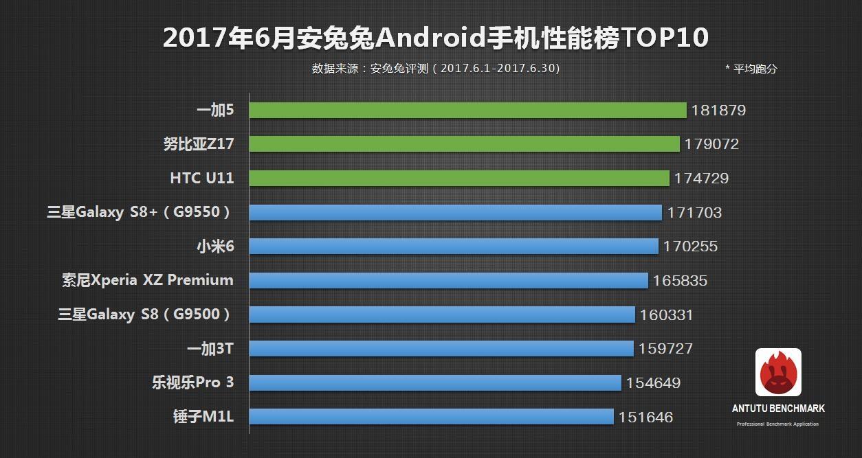 OnePlus 5 стал самым производительным смартфоном по версии AnTuTu – фото 2