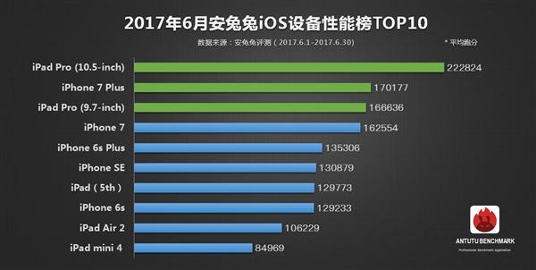 OnePlus 5 стал самым производительным смартфоном по версии AnTuTu – фото 3