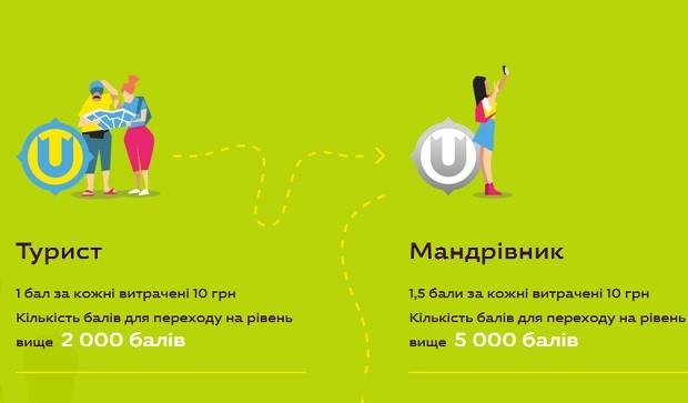 "Ukraine presented the national program of loyalty ""Tourist Ukraine"""
