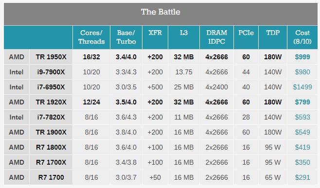 В сети появились результаты тестированияпроцессоров AMD Ryzen Threadripper – фото 1