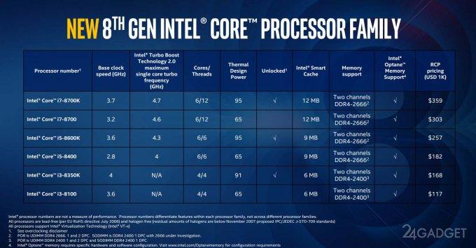 Представлены настольные процессоры Intel Core 8-го поколения (4 фото)