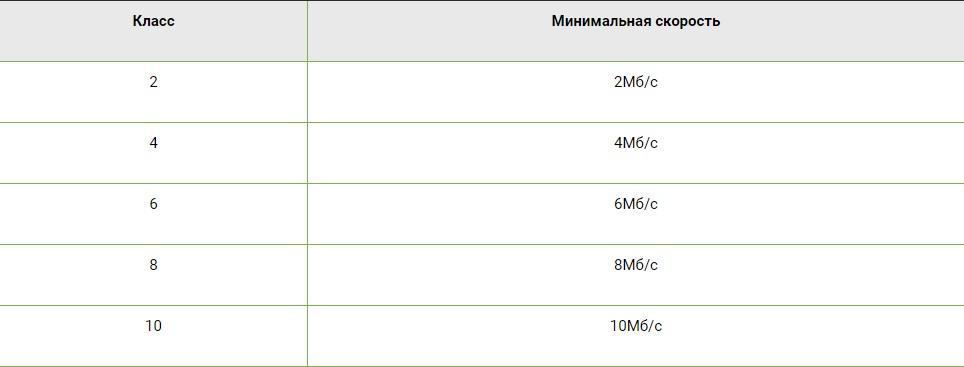 Карта памяти для смартфона критерии выбора – классы карт памяти