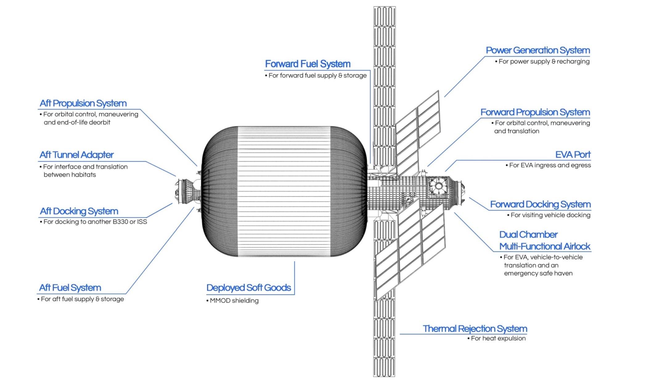 Bigelow Aerospace запустит на орбиту Луны надувной жилой модуль