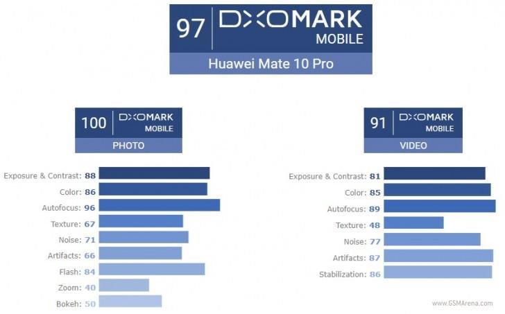 Huawei Mate 10 Pro набрал в тесте DxOMark рекордное количество баллов - фото 1