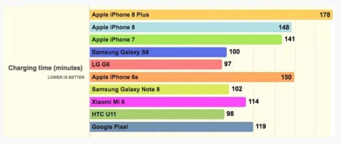 iPhone 8 Plus назван самым автономным смартфоном - фото 2