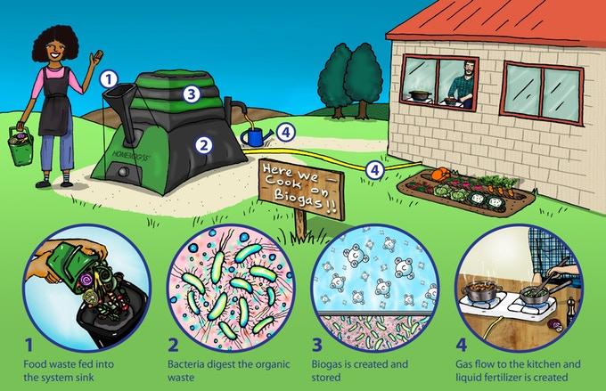 HomeBiogas 2.0 - установка для производства биогаза в домашних условиях - фото 2