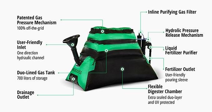 HomeBiogas 2.0 - установка для производства биогаза в домашних условиях - фото 3