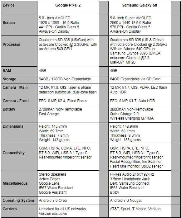 Phone Comparisons: Google Pixel 2 vs Samsung Galaxy S8