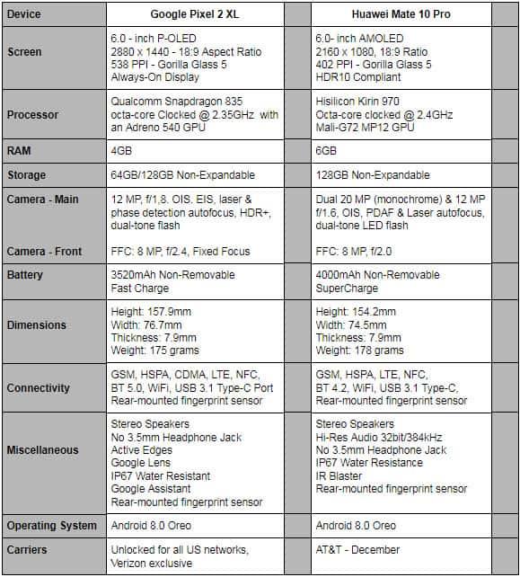 Phone Comparisons: Google Pixel 2 XL vs Huawei Mate 10 Pro