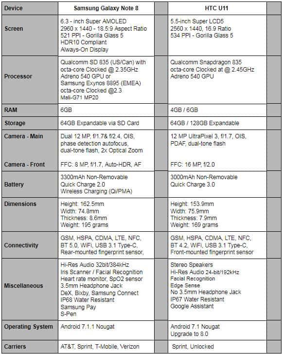 Phone Comparisons: Samsung Galaxy Note 8 vs HTC U11