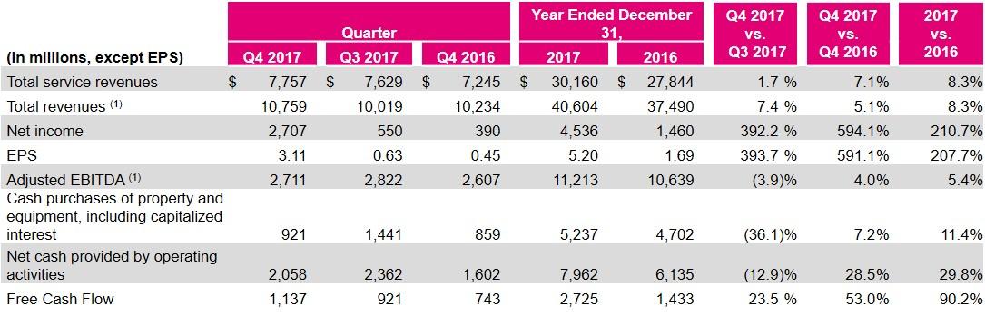 T-Mobile Posts $10.8B In Revenue, 1.9M Net Adds In Q4 2017