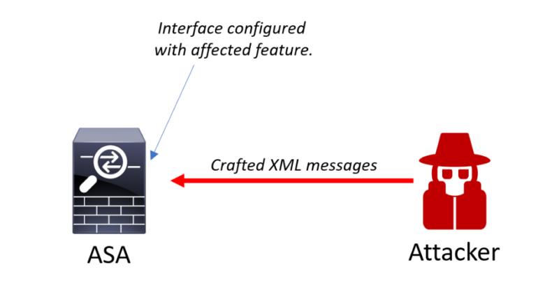 That mega-vulnerability Cisco dropped is now under exploit
