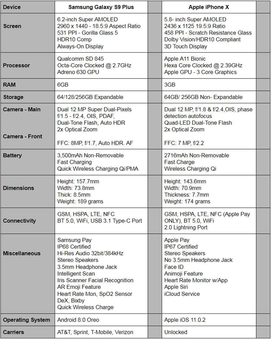 Phone Comparisons: Samsung Galaxy S9 Plus vs Apple iPhone X