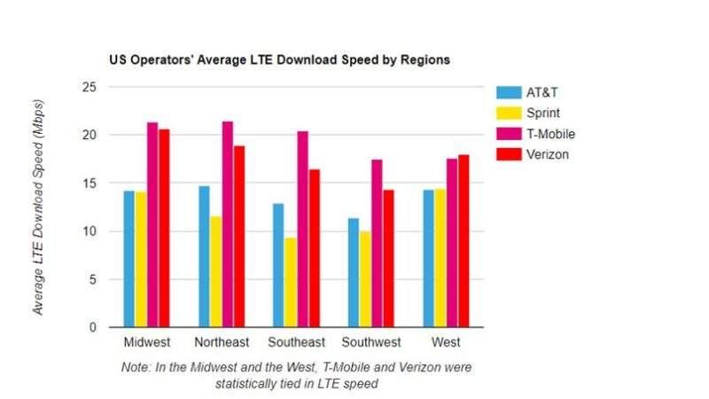 T-Mobile & Verizon Lead In 4G, According To Latest OpenSignal Data
