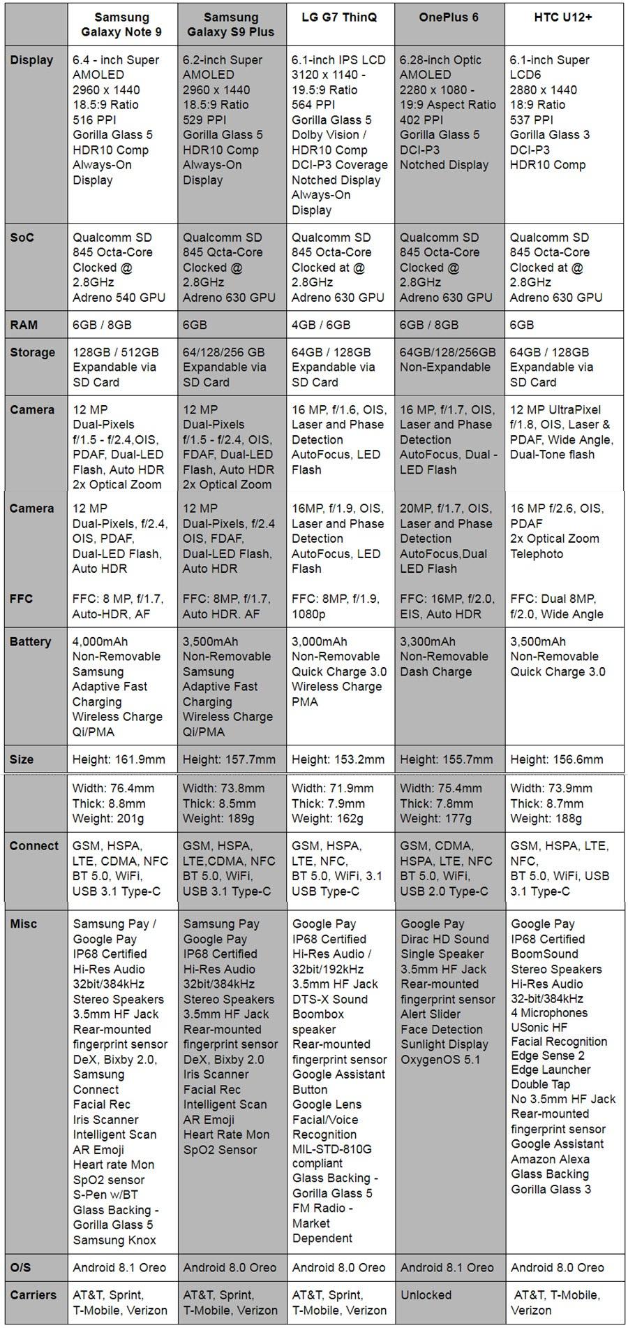 Phone Comparisons: Samsung Galaxy Note 9 vs Galaxy S9+ vs LG G7 ThinQ vs OnePlus 6 vs HTC U12+