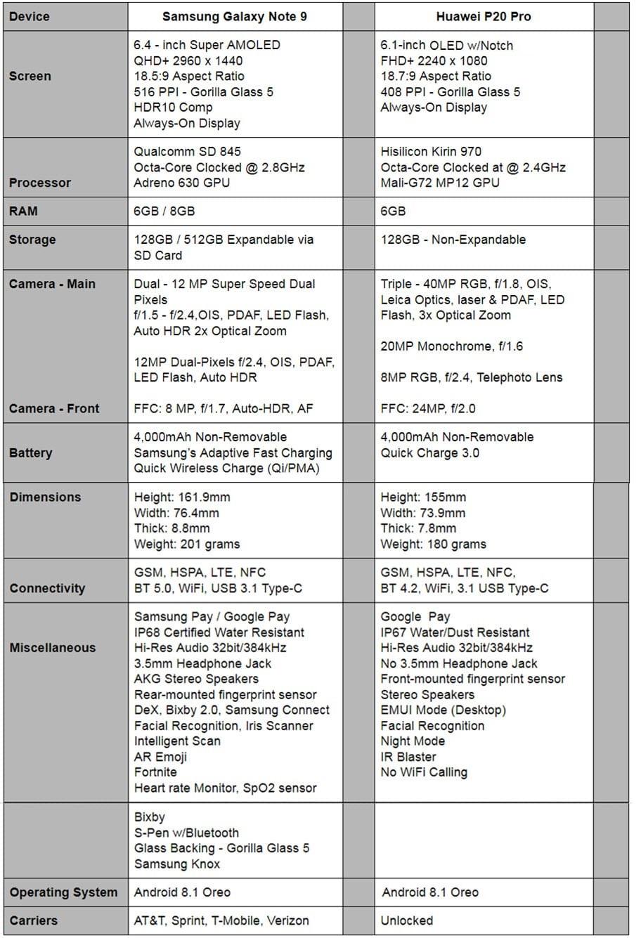 Phone Comparisons: Samsung Galaxy Note 9 vs Huawei P20 Pro