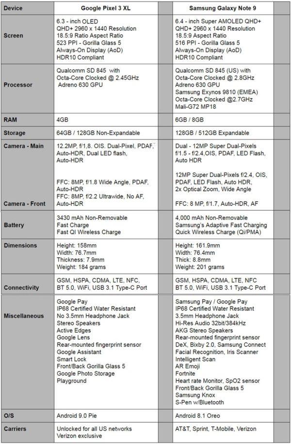 Phone Comparisons: Google Pixel 3 XL vs Samsung Galaxy Note9