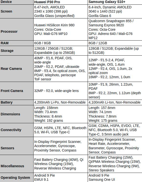 Phone Comparisons: Huawei P30 Pro vs Samsung Galaxy S10+