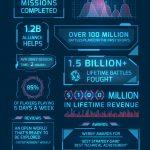 56411 Star Trek Fleet Command Has Made $100M Since Nov. 2018 Launch
