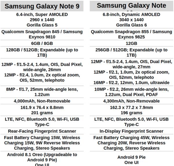 56665 Phone Comparisons: Samsung Galaxy Note 9 vs Samsung Galaxy Note 10+