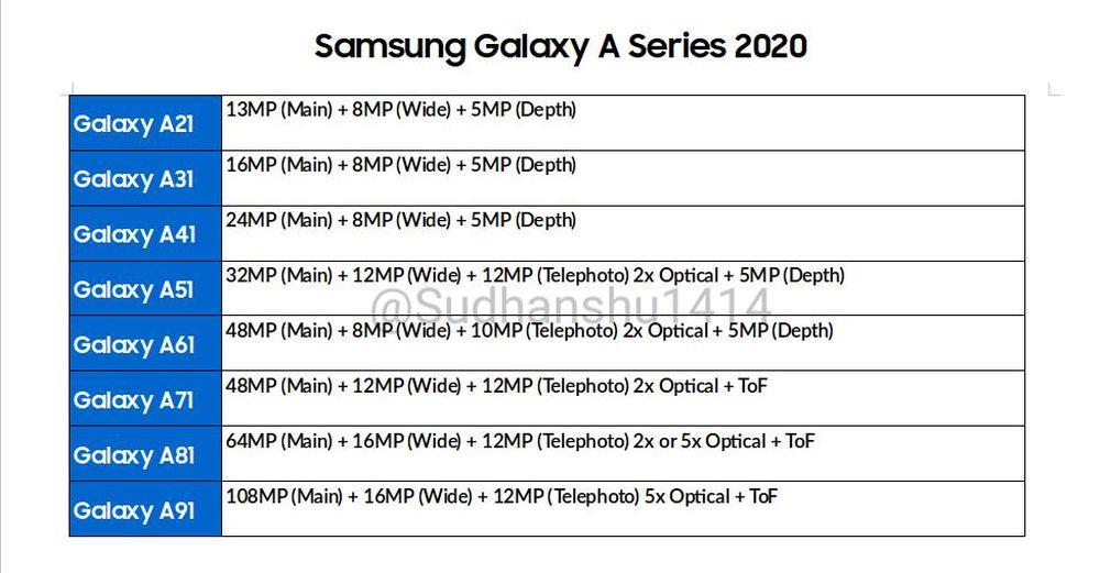 56775 The Galaxy A Series May Get A Big Camera Upgrade Next Year