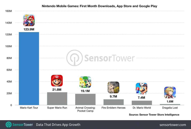 58279 Mario Kart Tour Speeds Past 123M Downloads In 30 Days